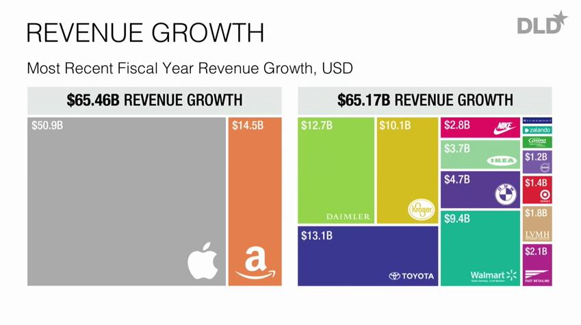 amazon revenue growth