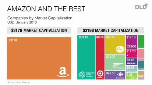 amazon market cap